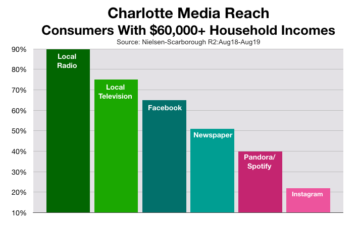 Advertise  In Charlotte Used Car & Truck Sales
