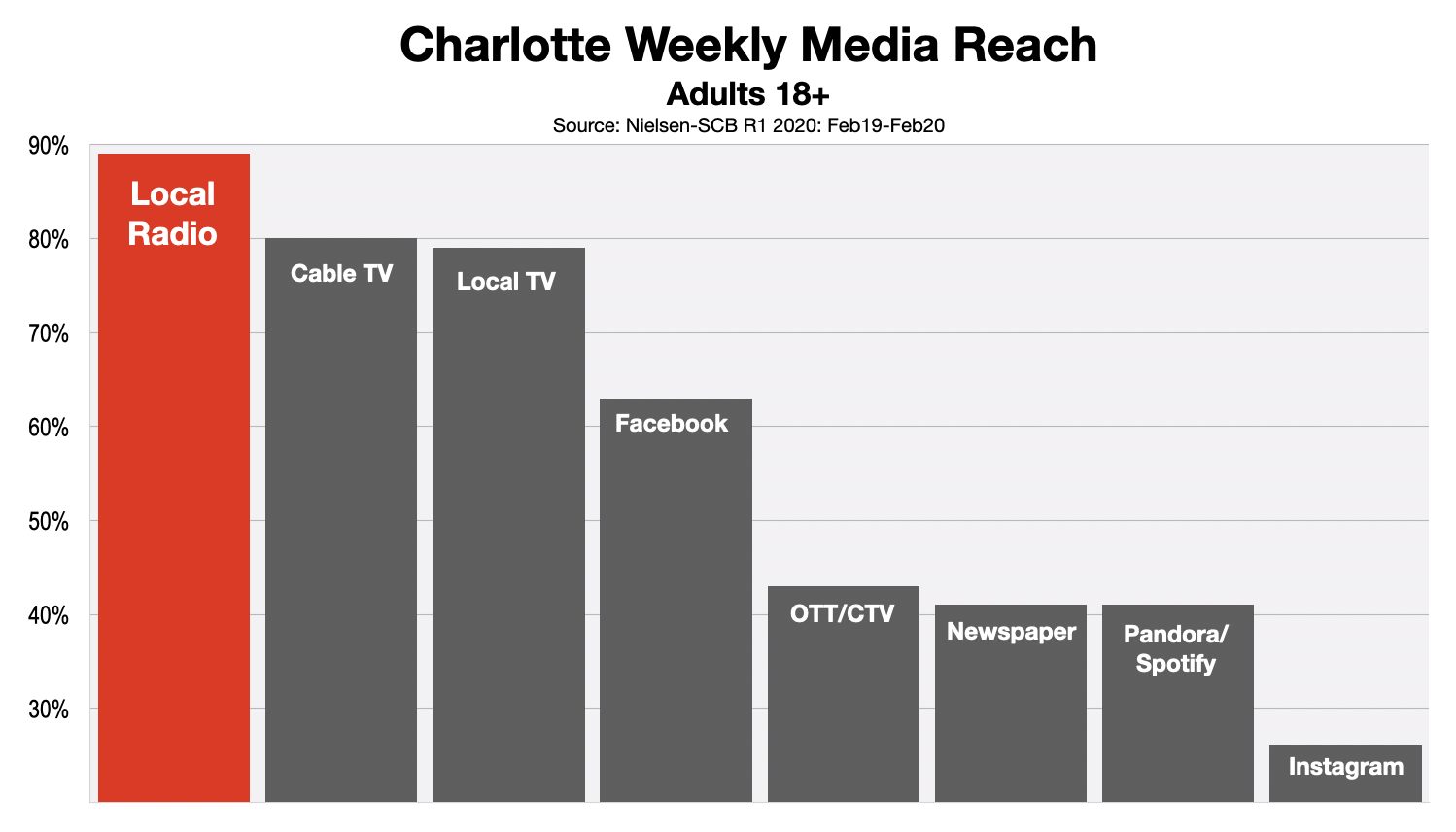 Advertise In Charlotte Adult Media Reach 2020