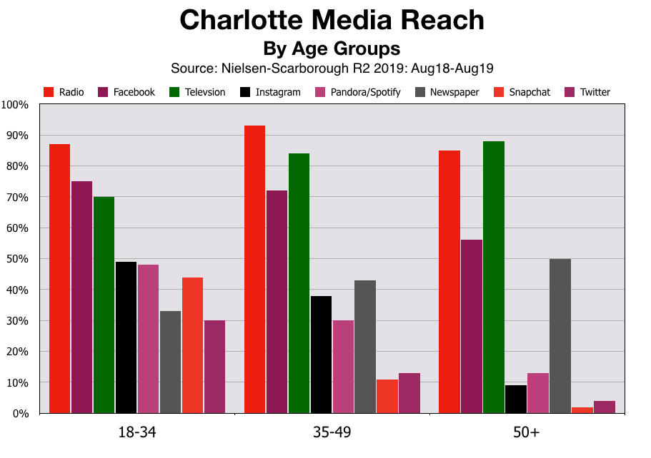 Advertise In Charlotte Age Groups