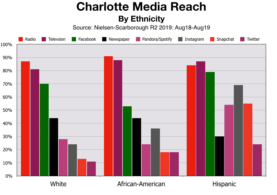 Advertise In Charlotte Black & Hispanic Consumers