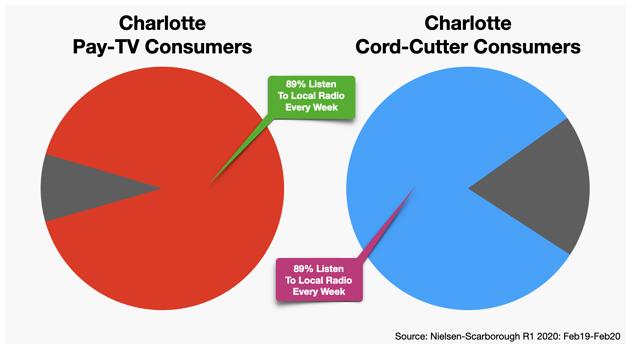 Advertise In Charlotte Cord-Cutters Cable TV