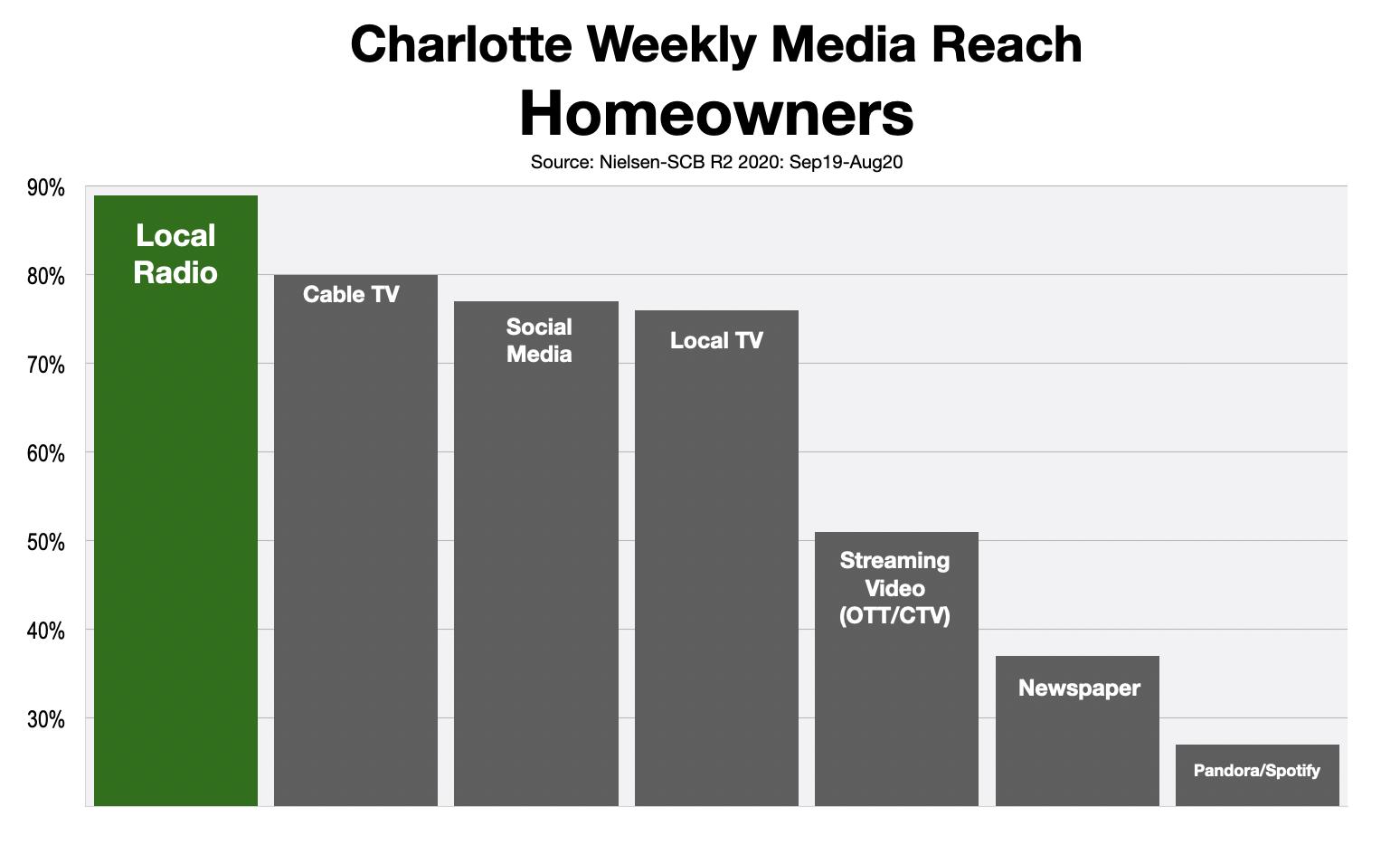 Advertise In Charlotte Home Improvements Kitchen & Bath