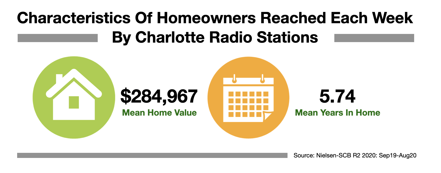Advertise In Charlotte Homeowners 2021