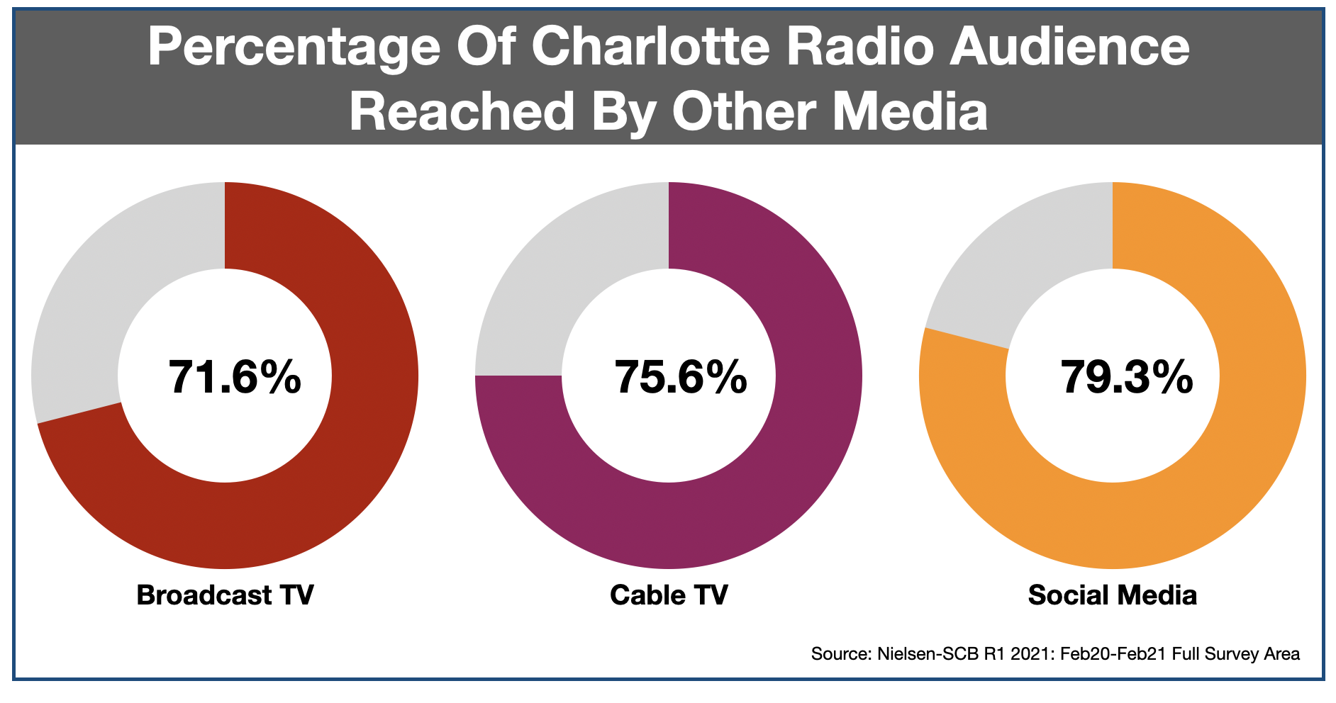 Advertise In Charlotte Media Duplication 2021