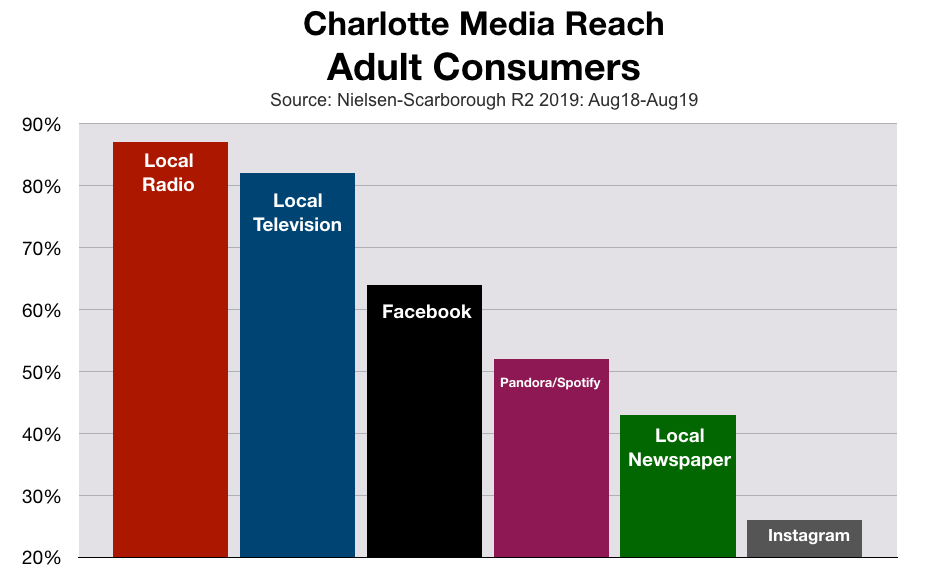 Advertise In Charlotte Media Reach