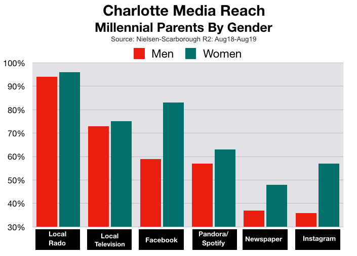 Advertise In Charlotte Millennial Parents