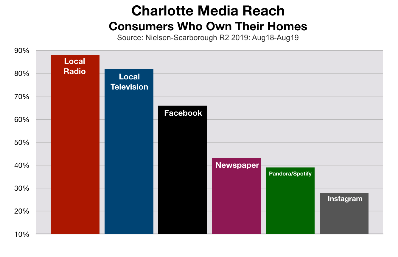 Advertise In Charlotte Mortgage Rates