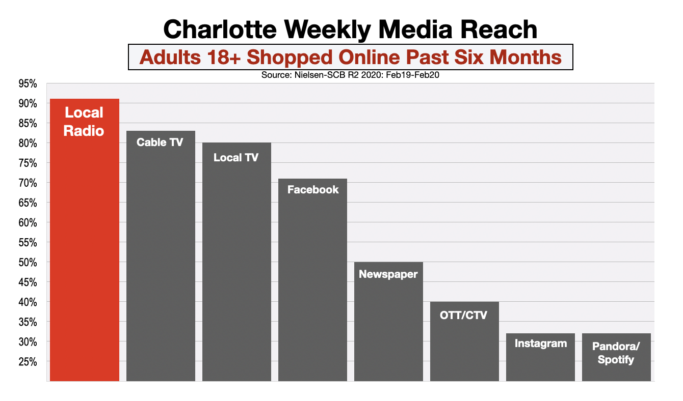 Advertise In Charlotte Online Shoppers
