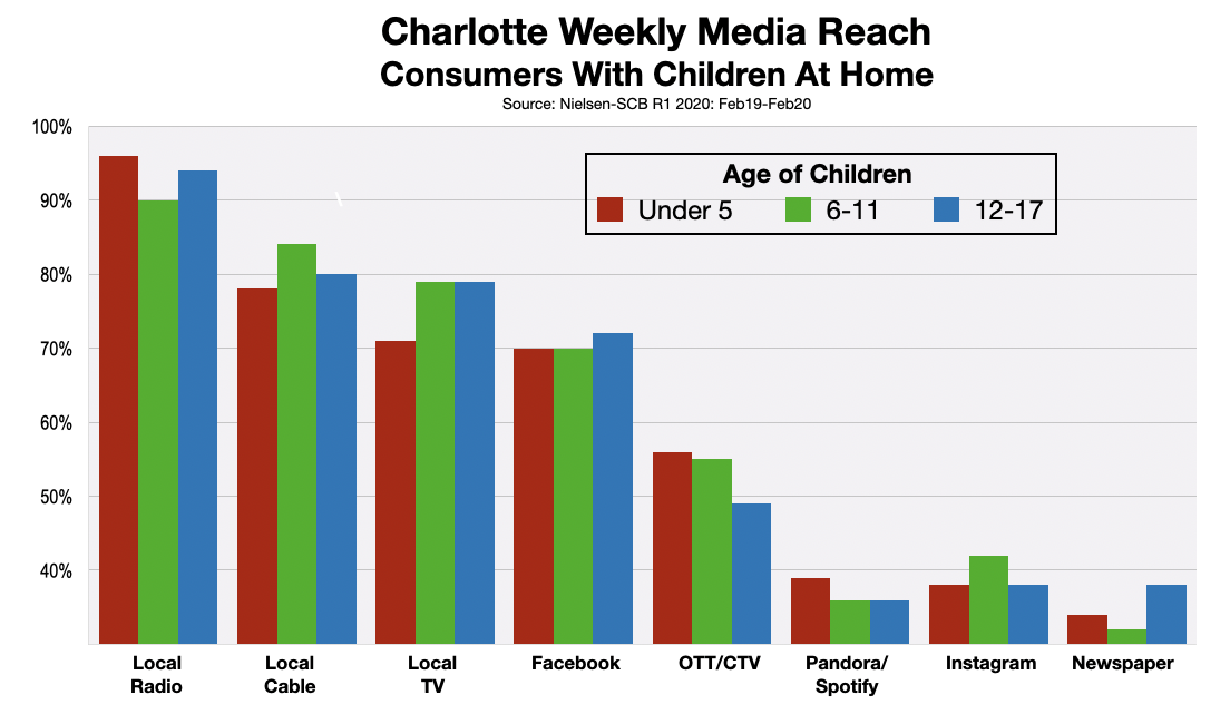 Advertise In Charlotte Parents 2020