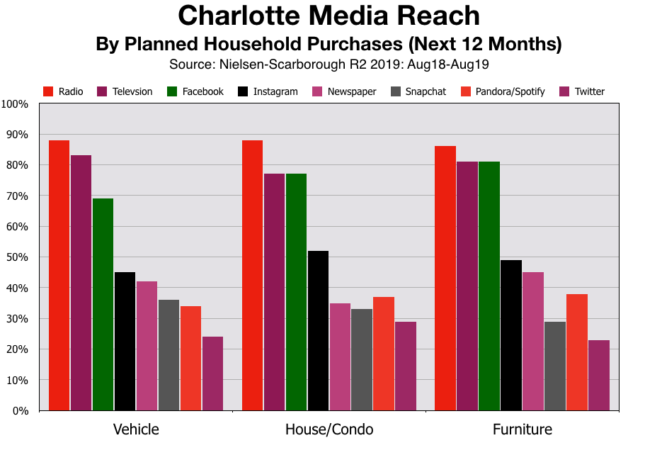 Advertise In Charlotte Planned Purchases