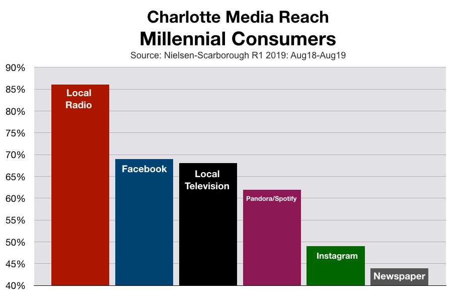 Advertise In Charlotte Reaching Millennial Consumers