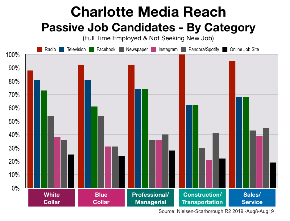 Advertise In Charlotte Recruitment and Employment