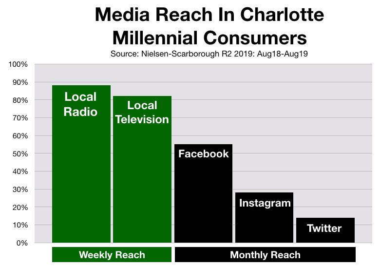 Advertise In Charlotte Social Media