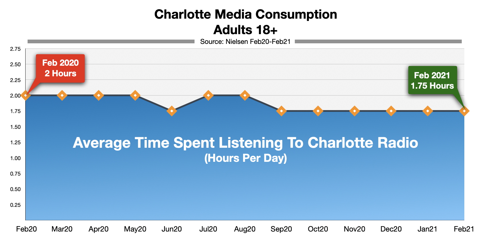 Advertise In Charlotte Time Spent Listening To Radio