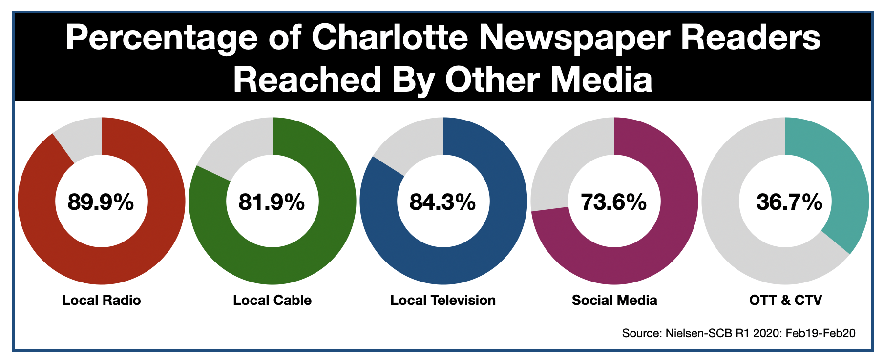 Advertise In The Charlotte Observer Reach
