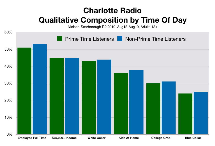 Advertise On Charlotte Radio By Time of Day