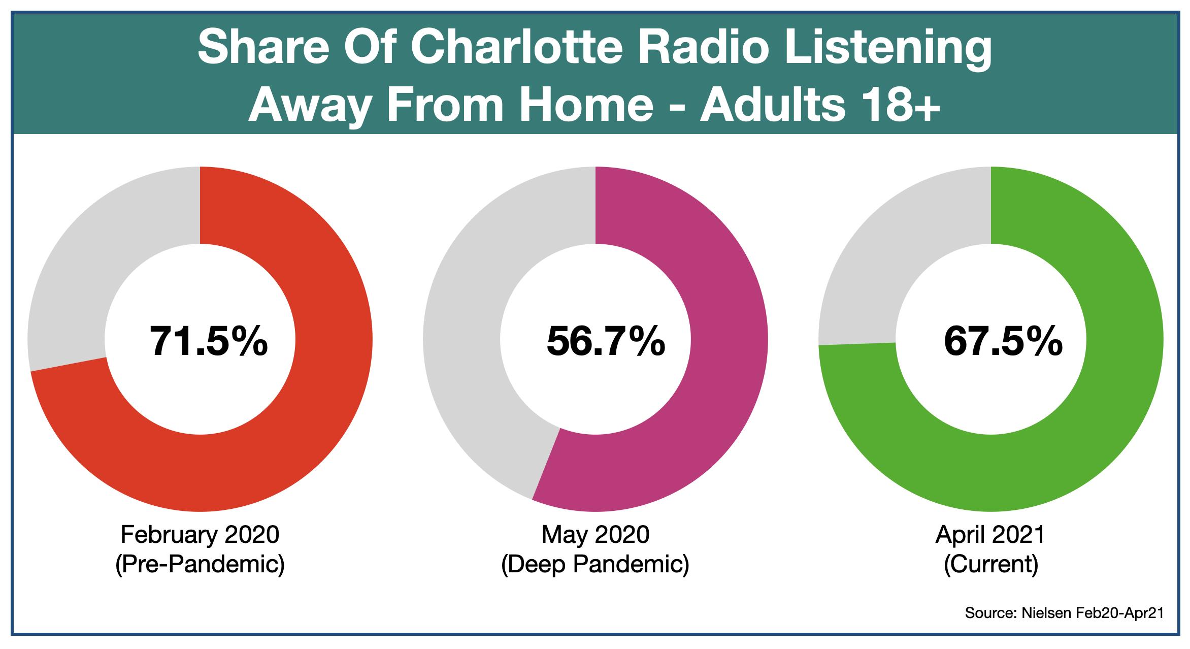 Advertise On Charlotte Radio Listening Locations May 2021