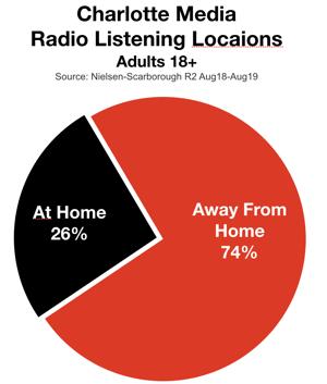 Advertise On Charlotte Radio Listening Locations