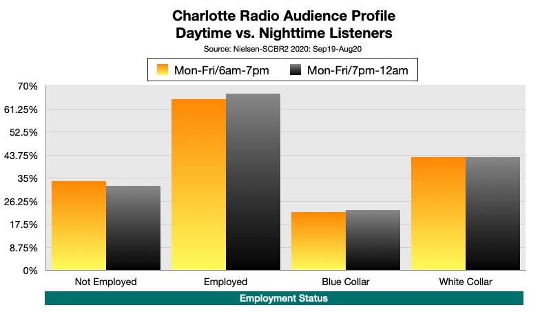 Advertise On Charlotte Radio Nighttime Listening By Employment