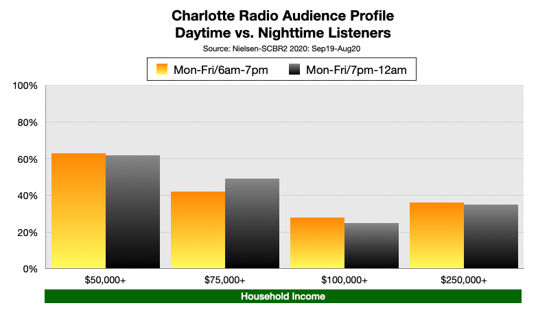 Advertise On Charlotte Radio Nighttime Listening Income