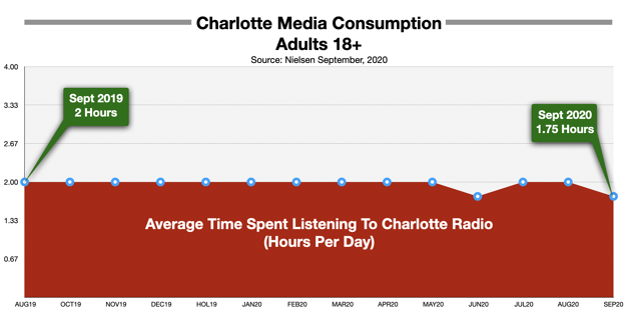 Advertise On Charlotte Radio Time-Spent-Listening 2020
