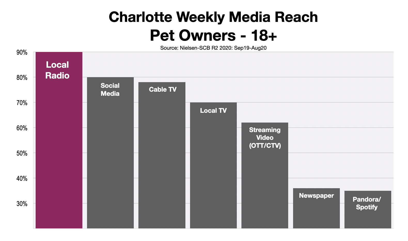 Advertise To Pet Owners In Charlotte