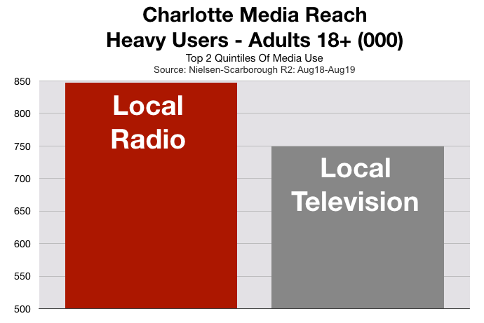 Advertise in Charlotte Television Viewers