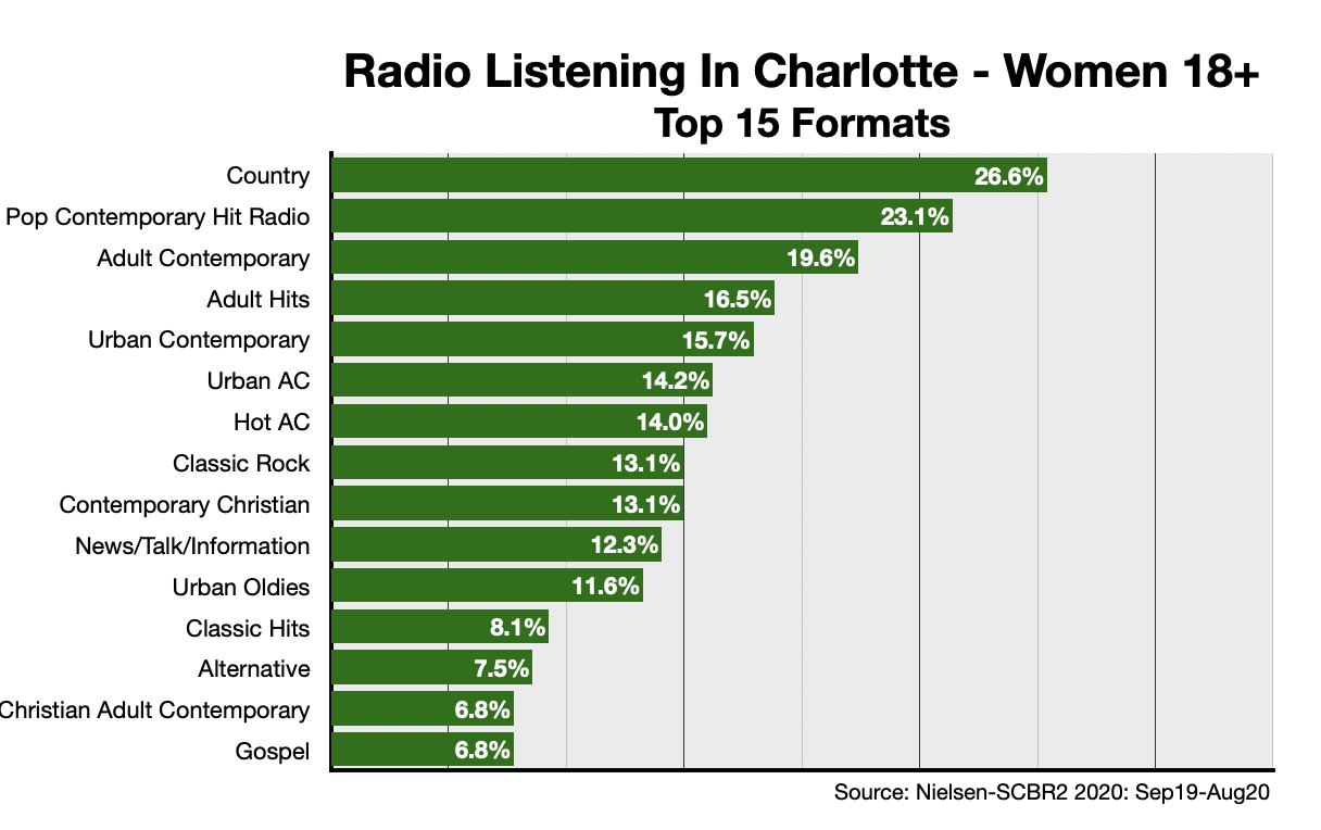 Advertise on Charlotte Radio Formats-Women