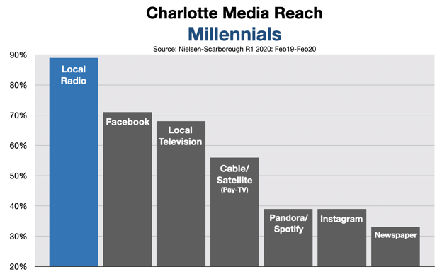 Advertise on Charlotte Radio Millennials 2020