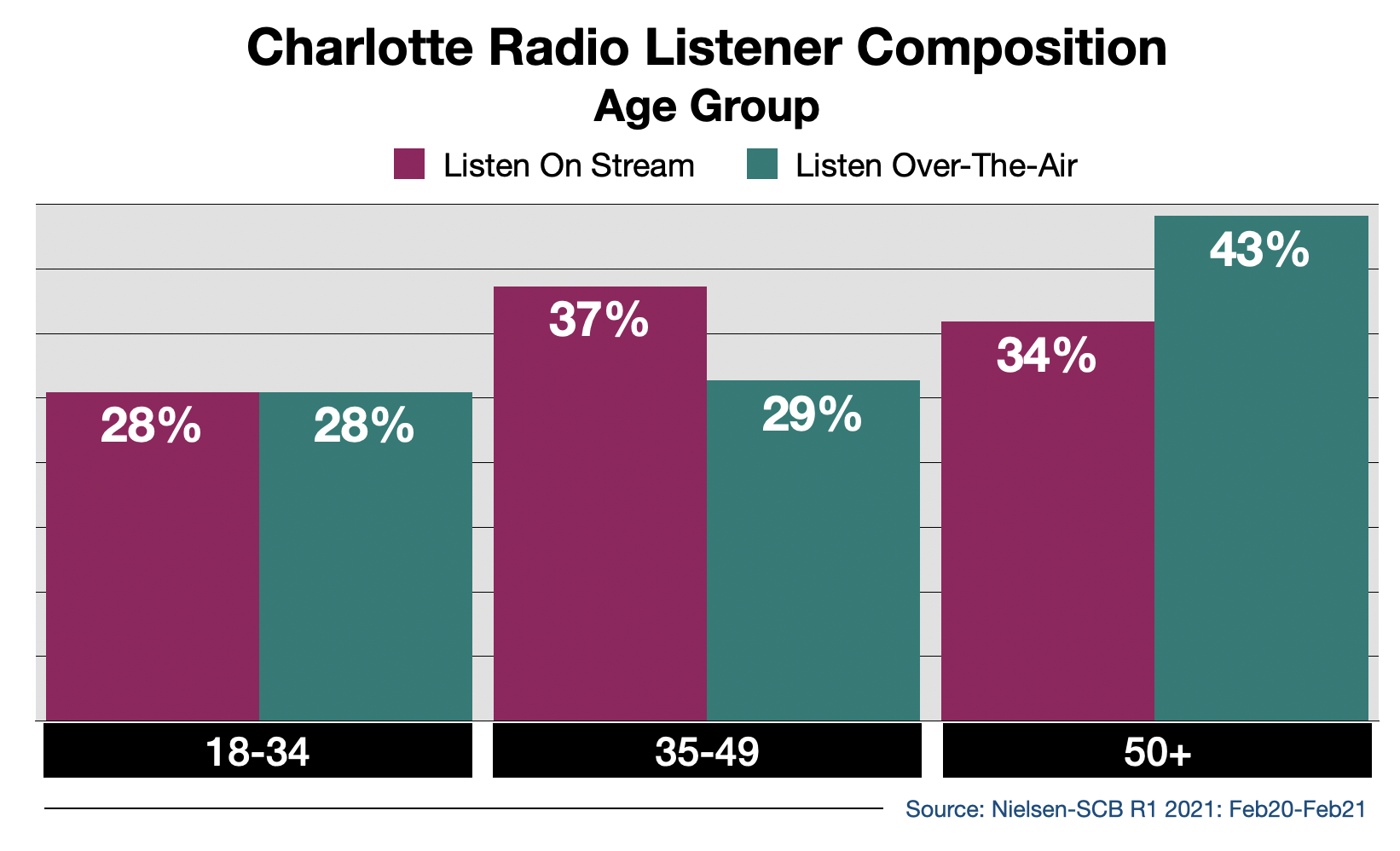 Advertise on Charlotte Radio Streaming Audio By Age