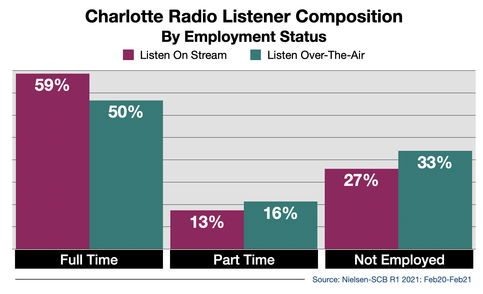Advertise on Charlotte Radio Streaming Audio By Employment Status