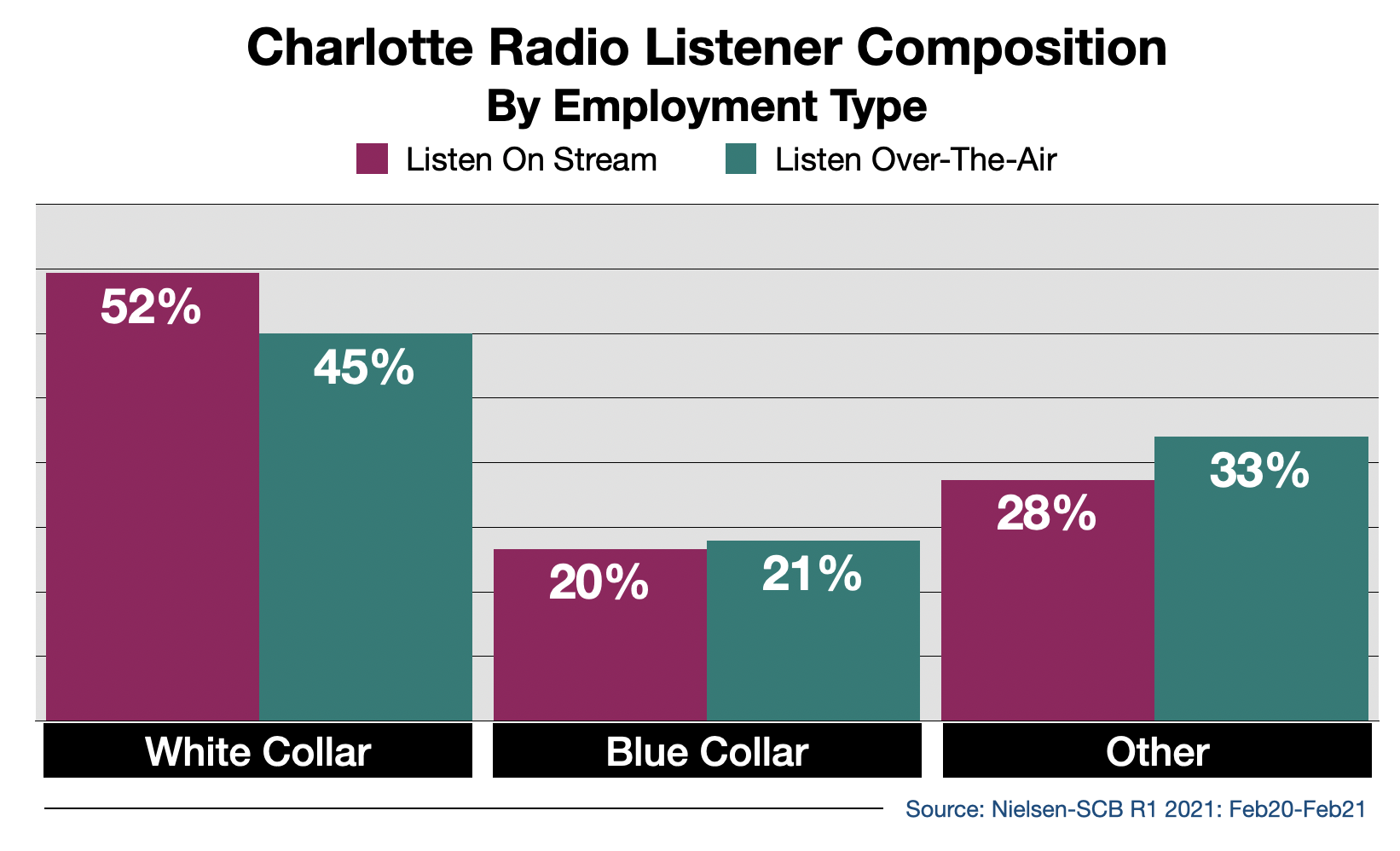 Advertise on Charlotte Radio Streaming Audio By Employment Type