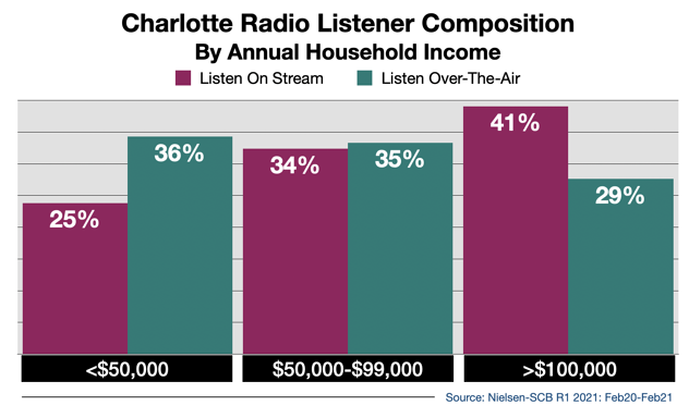 Advertise on Charlotte Radio Streaming Audio By Income