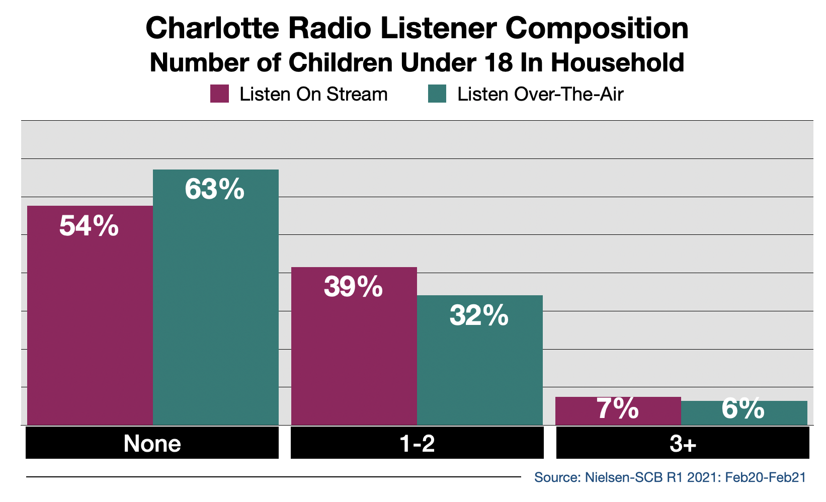 Advertise on Charlotte Radio Streaming Audio By Number Of Children in Household