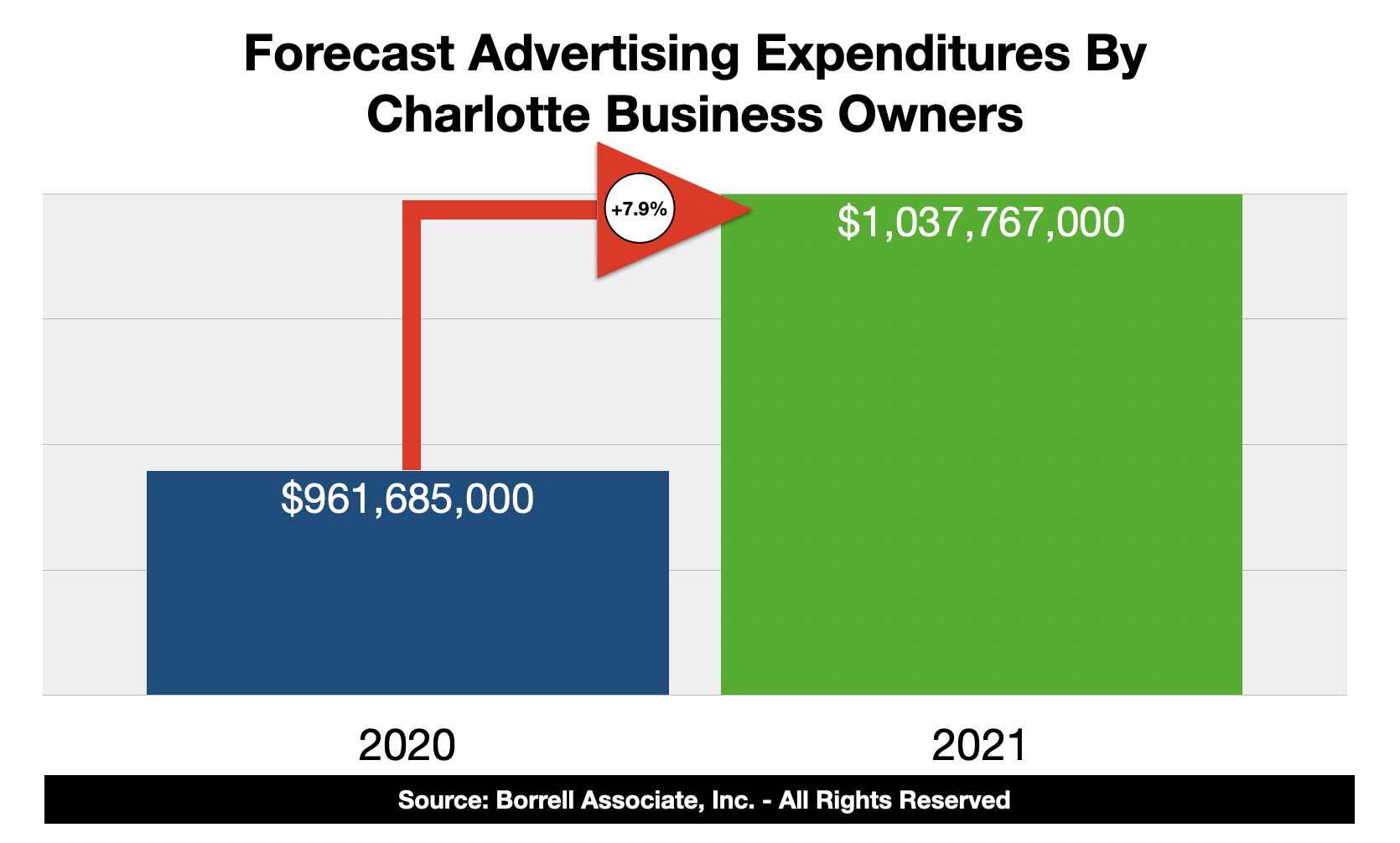 Advertising Expenditures in Charlotte 2021