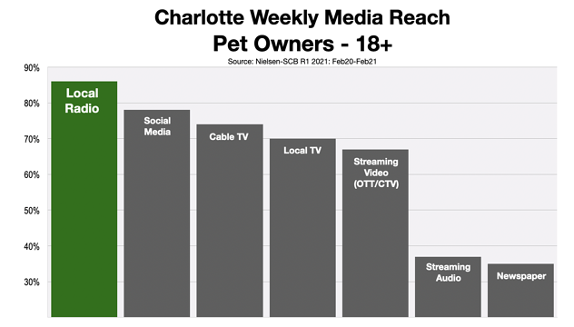 Advertising In Charlotte Reaching Pet Owners 2021 Green