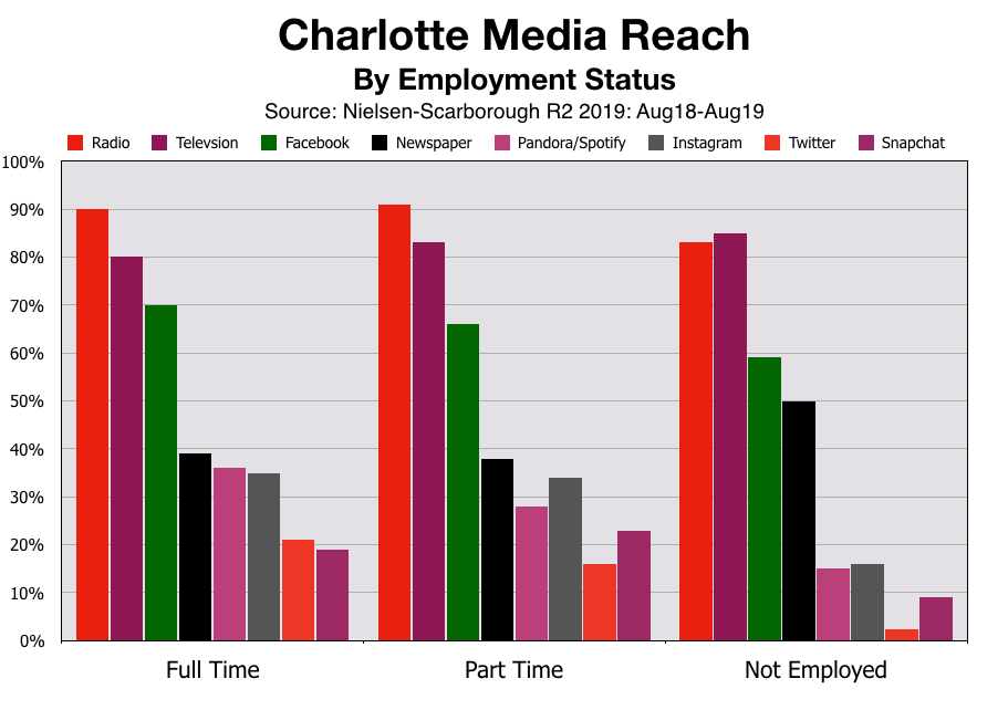 Advertising In Charlotte Employment Status