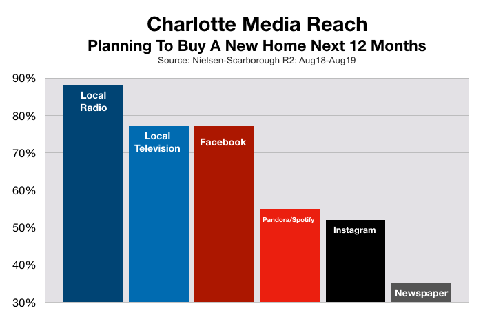 Advertising In Charlotte Home Buyers