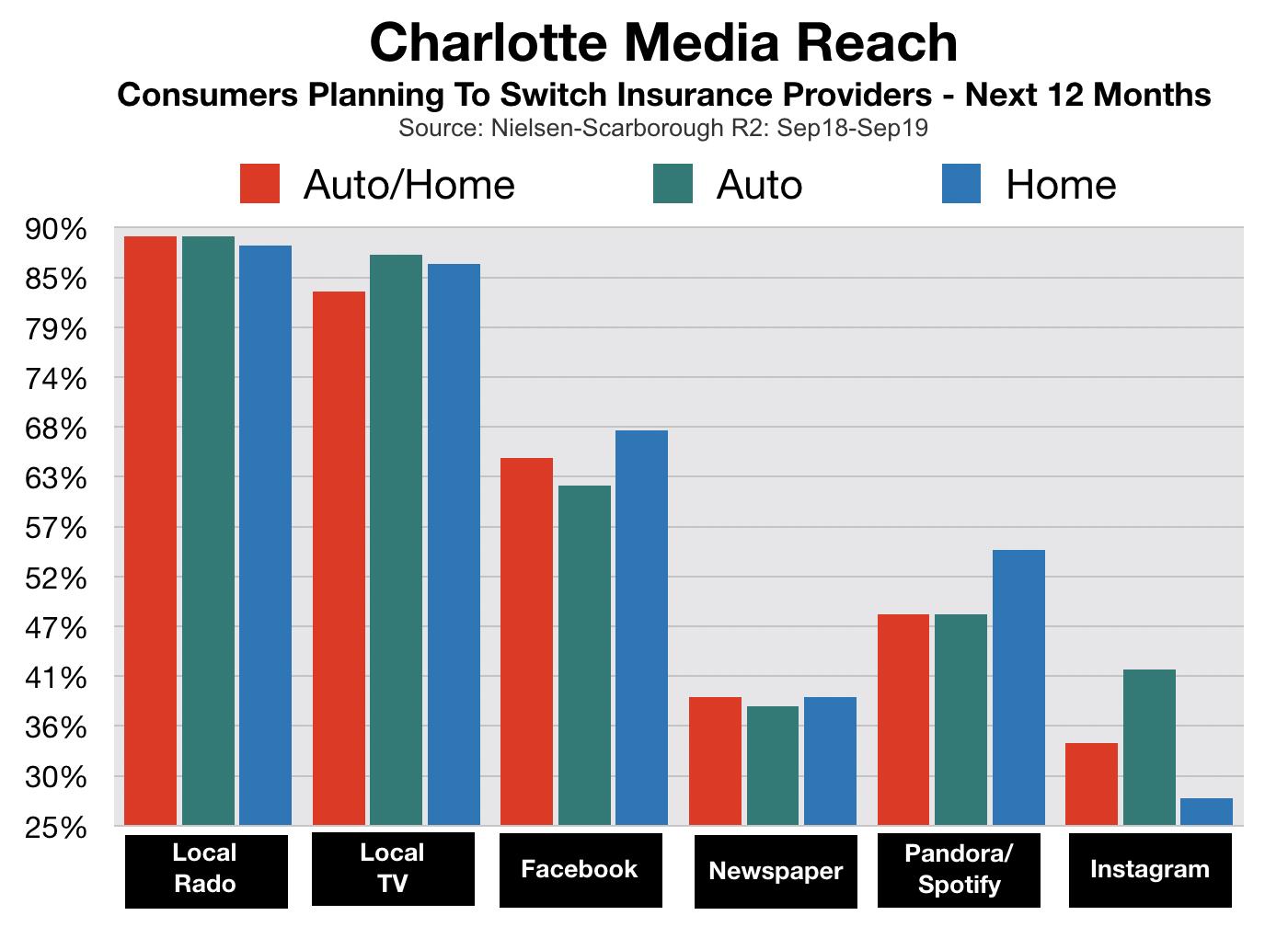 Advertising In Charlotte Insurance