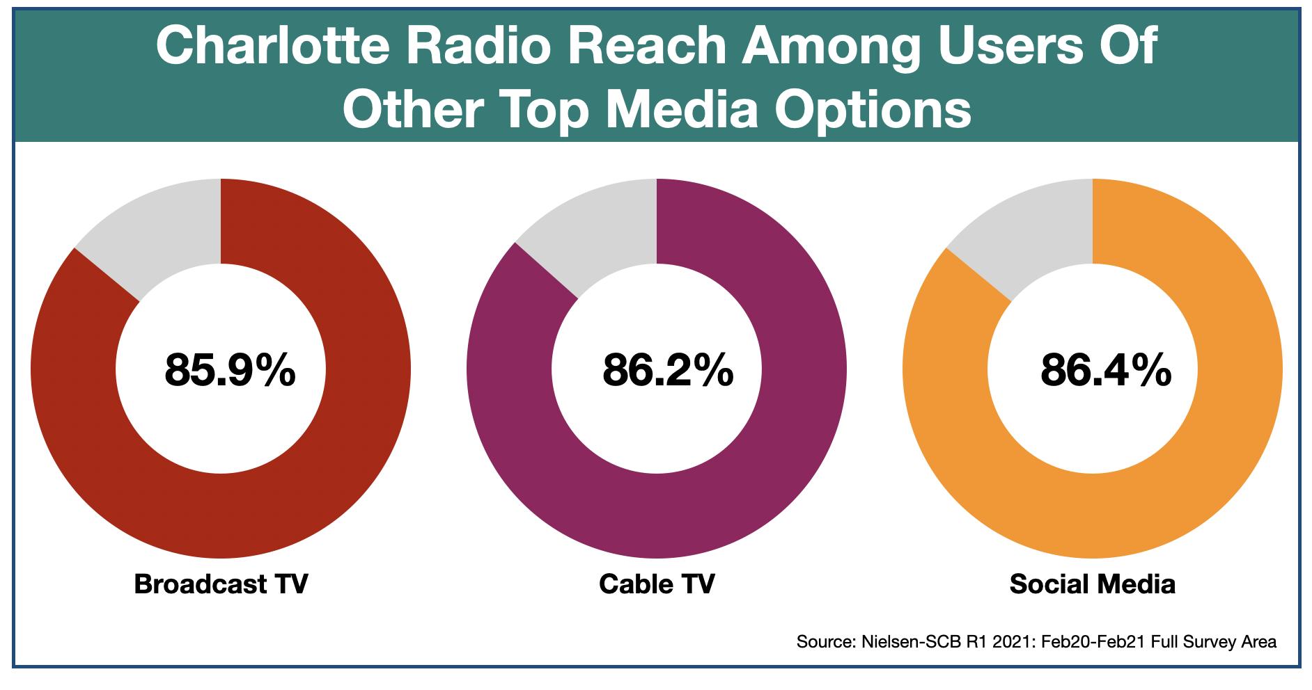 Advertising In Charlotte Media Duplication 2021