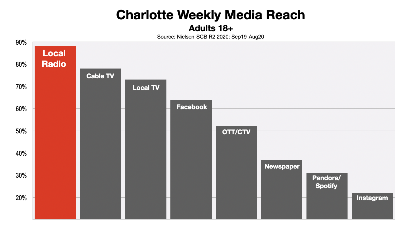 Advertising In Charlotte Media Reach 2020(r2)
