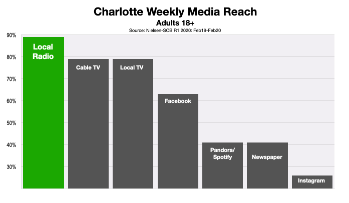 Advertising In Charlotte Media Reach Adult Consumers 2020