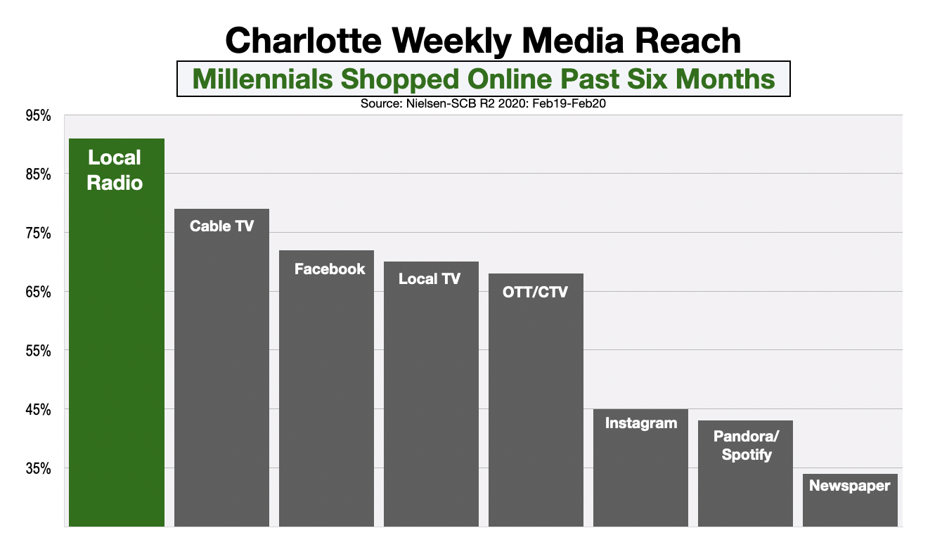 Advertising In Charlotte Millennial Online Shoppers