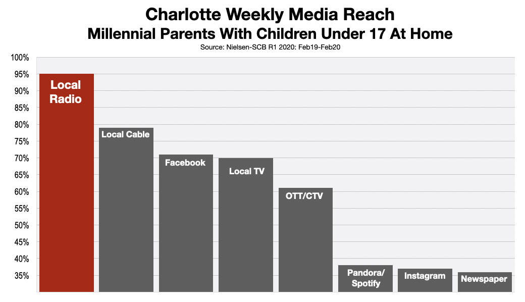 Advertising In Charlotte Millennial Parents 2020
