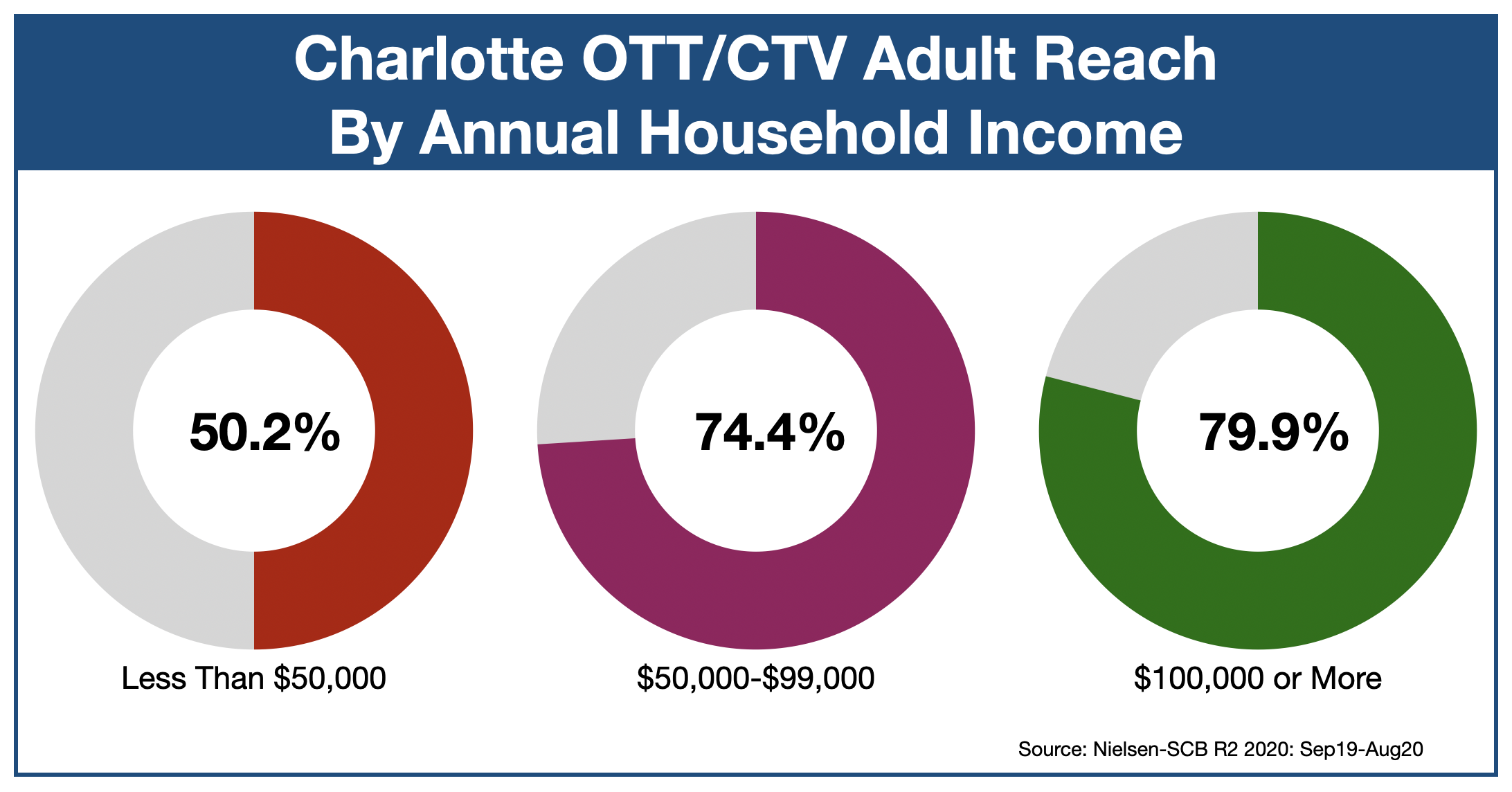 Advertising In Charlotte OTT & CTV Income