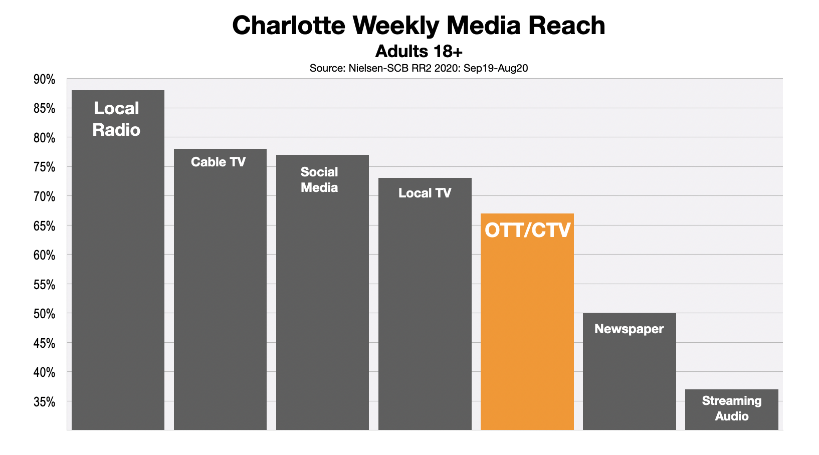 Advertising In Charlotte OTT & CTV Reach