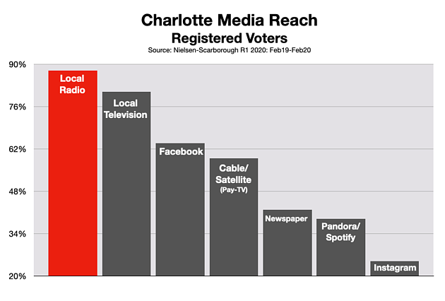 Advertising In Charlotte Political and Issue