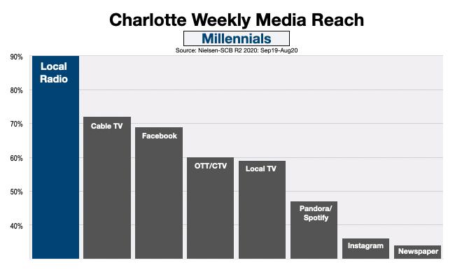Advertising In Charlotte Reach Millennials (Dec20)