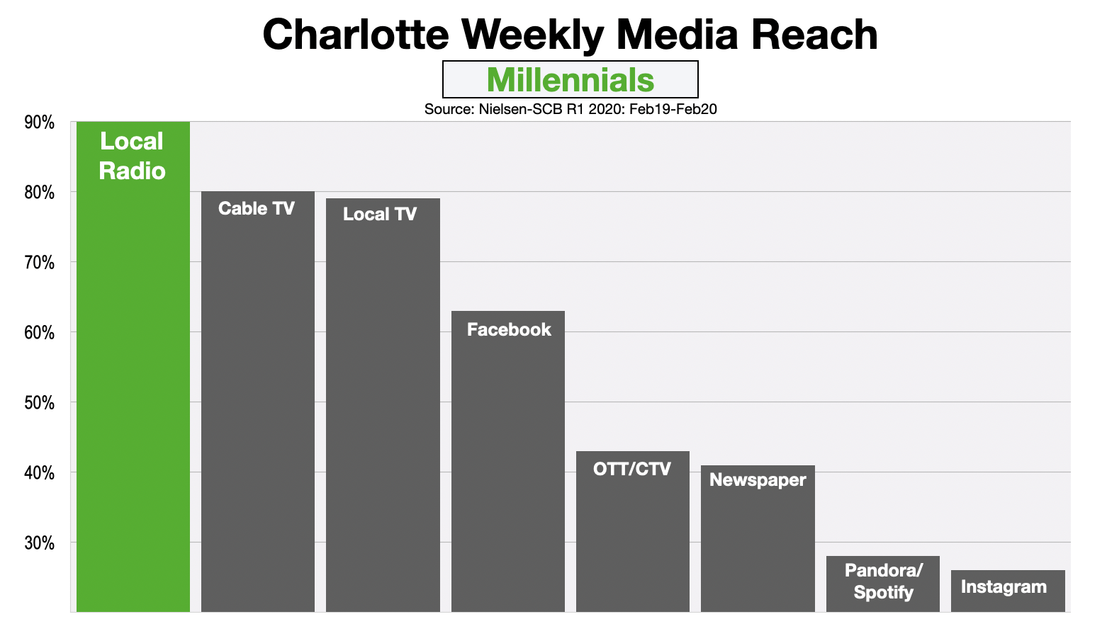 Advertising In Charlotte Reaching Millennials 2020