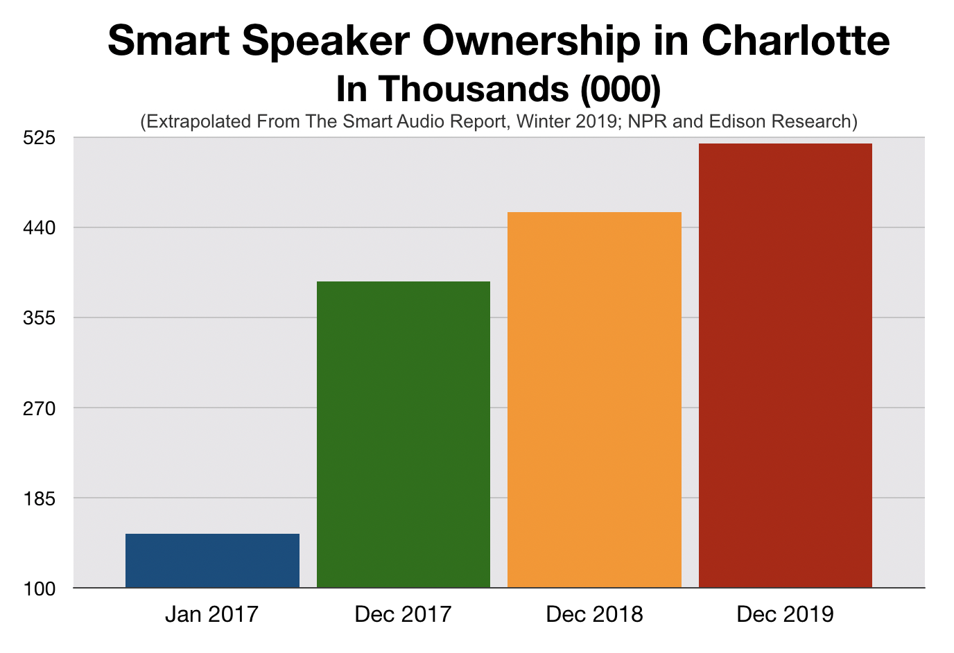 Advertising In Charlotte Smart Speakers